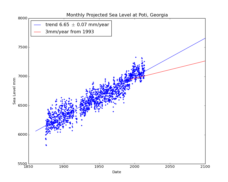 Observed and Projected Monthly Sea Level at Poti, Georgia