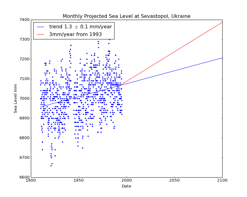 Observed and Projected Monthly Sea Level at Sevastopol, Ukraine