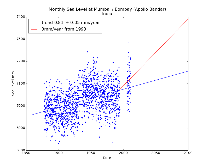 Observed and Projected Monthly Sea Level at Mumbai / Bombay (Apollo Bandar), India