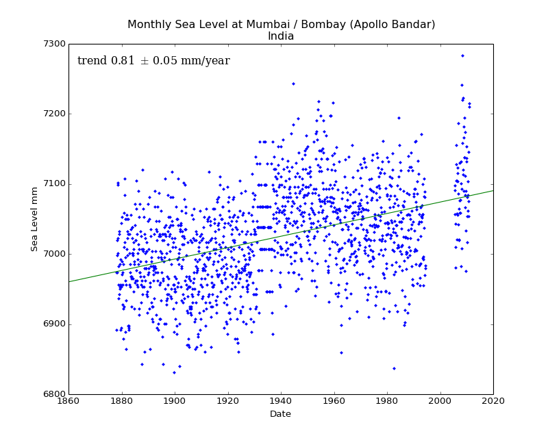 Monthly Sea Level at Mumbai / Bombay (Apollo Bandar), India