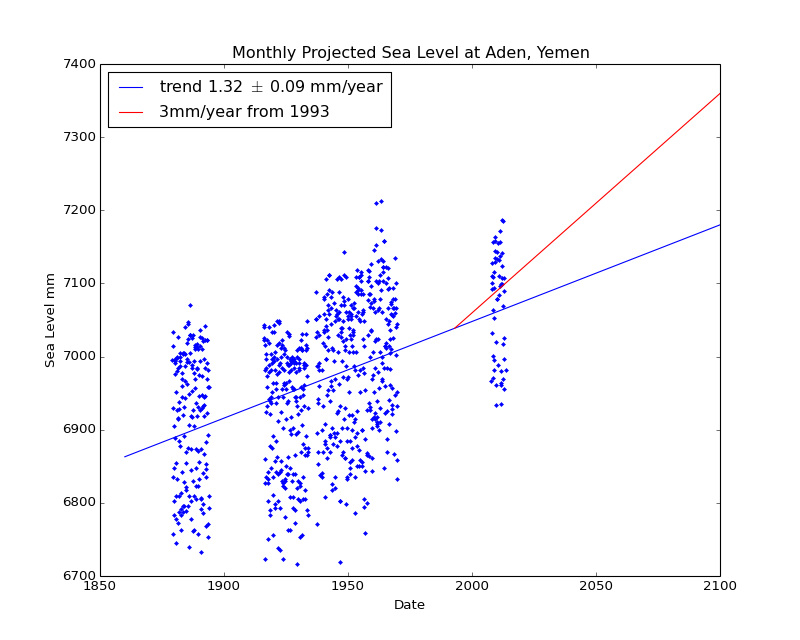 Observed and Projected Monthly Sea Level at Aden, Yemen