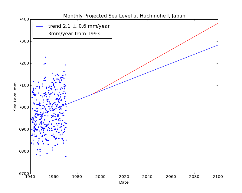 Observed and Projected Monthly Sea Level at Hachinohe I, Japan