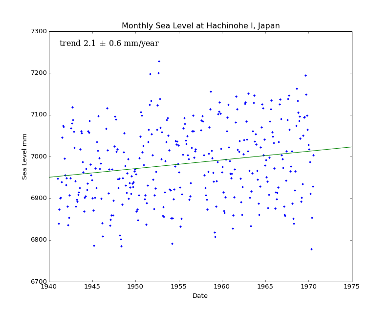 Monthly Sea Level at Hachinohe I, Japan