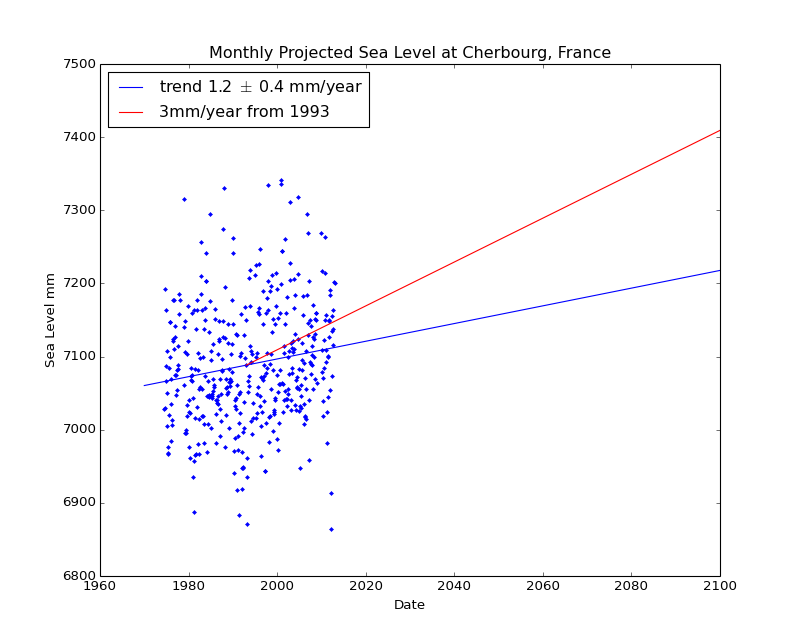 Observed and Projected Monthly Sea Level at Cherbourg, France