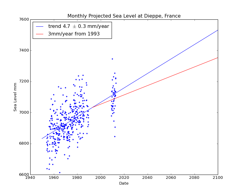 Observed and Projected Monthly Sea Level at Dieppe, France