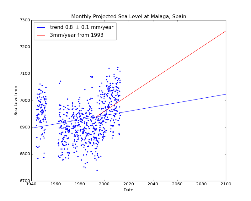 Observed and Projected Monthly Sea Level at Malaga, Spain