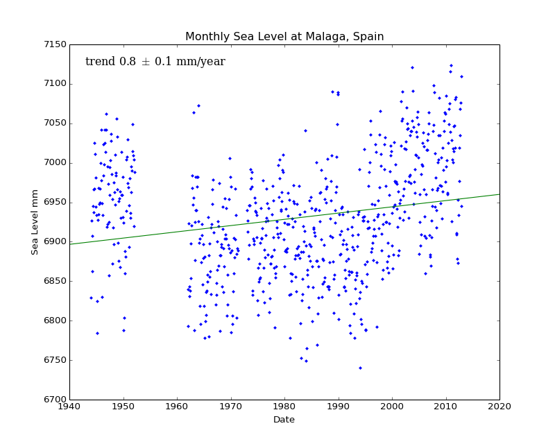 Monthly Sea Level at Malaga, Spain