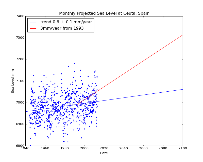 Observed and Projected Monthly Sea Level at Ceuta, Spain