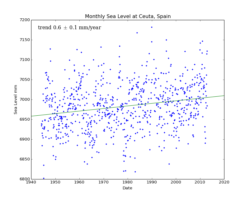 Monthly Sea Level at Ceuta, Spain