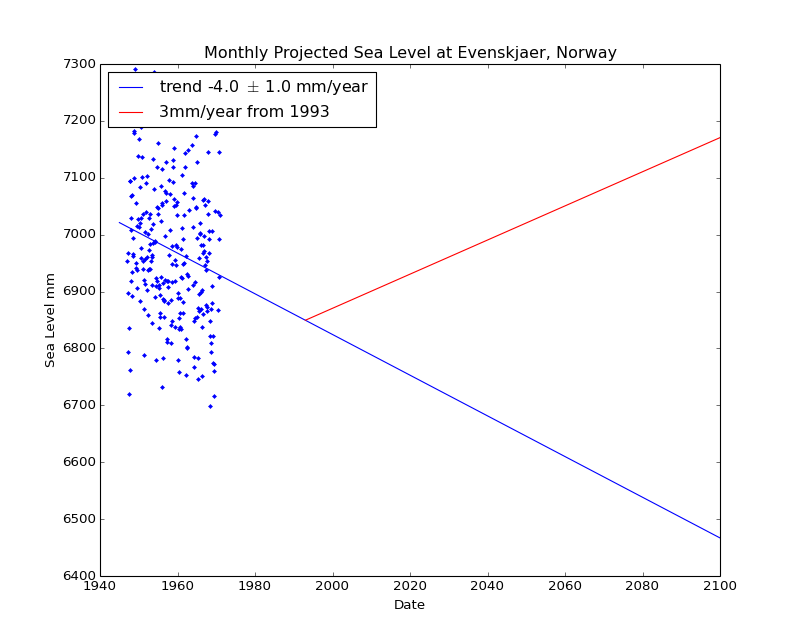Observed and Projected Monthly Sea Level at Evenskjaer, Norway