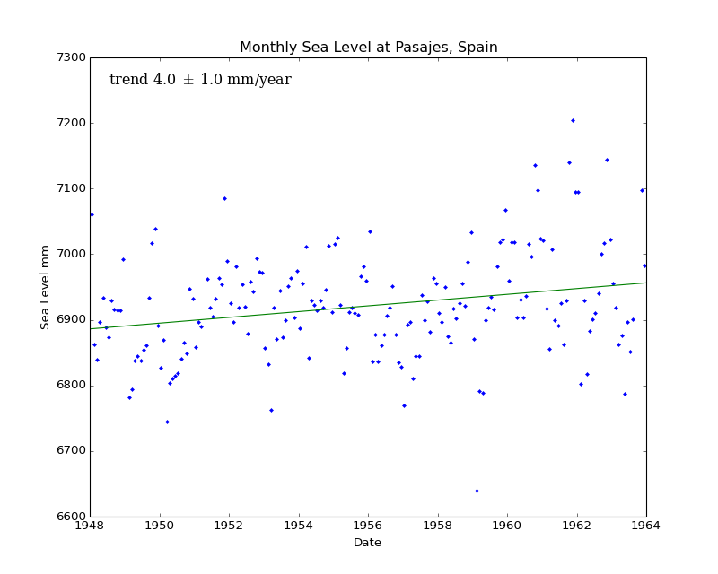 Monthly Sea Level at Pasajes, Spain