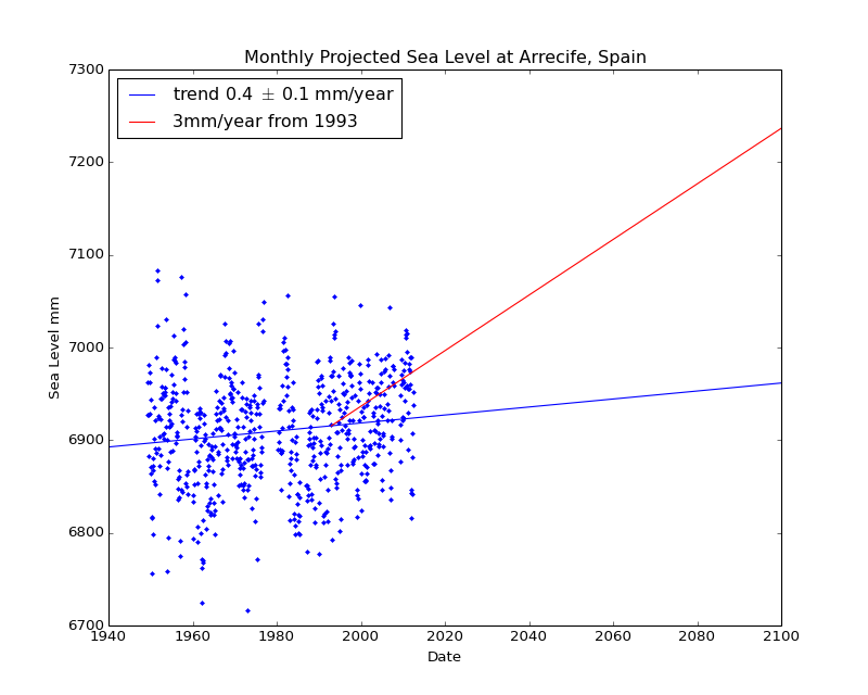 Observed and Projected Monthly Sea Level at Arrecife, Spain