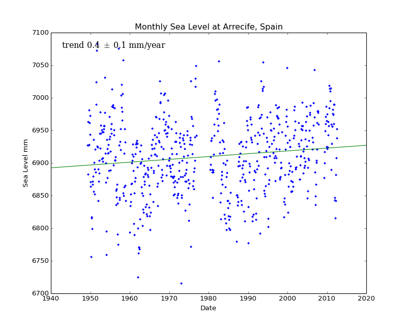 Monthly Sea Level at Arrecife, Spain