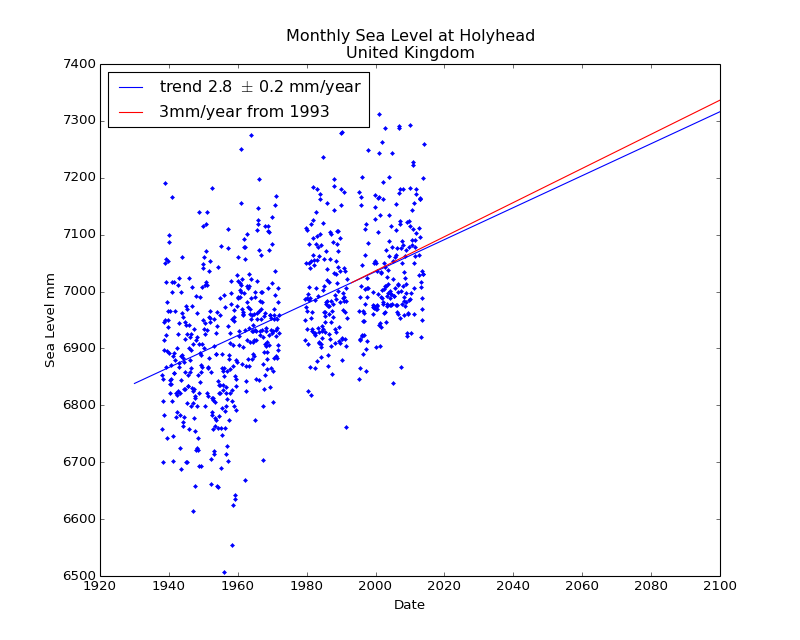 Observed and Projected Monthly Sea Level at Holyhead, United Kingdom