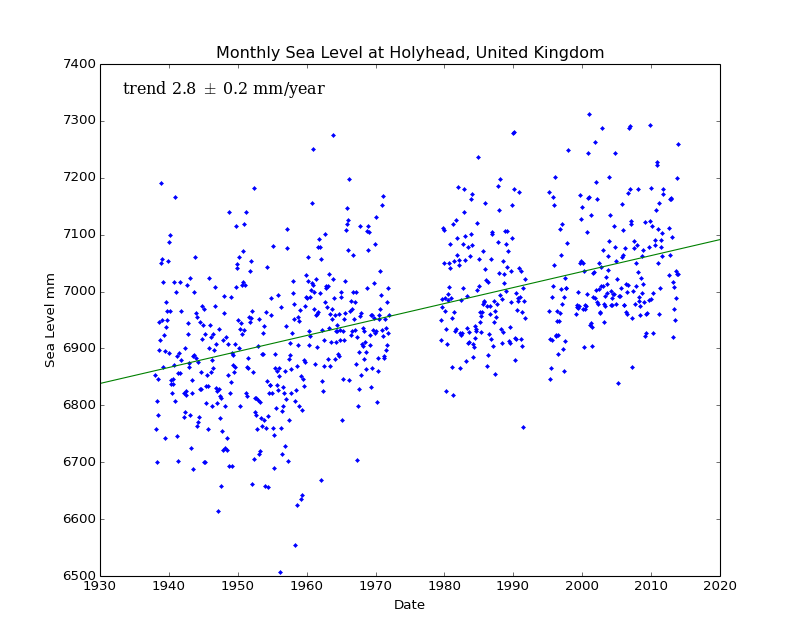 Monthly Sea Level at Holyhead, United Kingdom