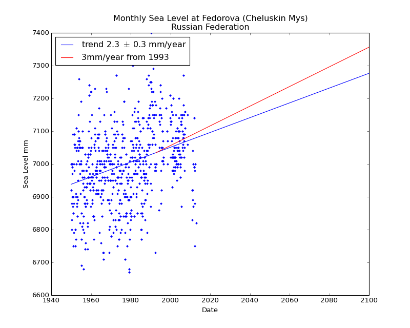 Observed and Projected Monthly Sea Level at Fedorova (Cheluskin Mys), Russian Federation