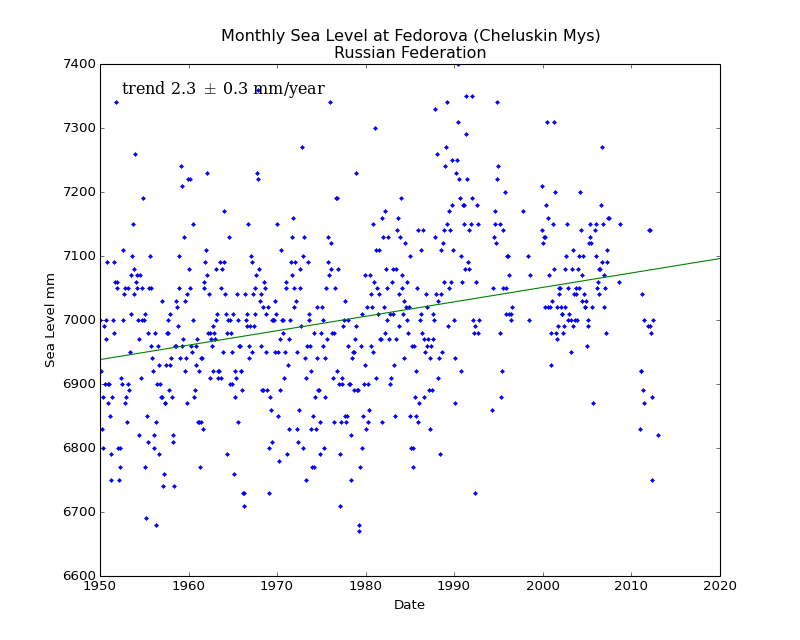 Monthly Sea Level at Fedorova (Cheluskin Mys), Russian Federation