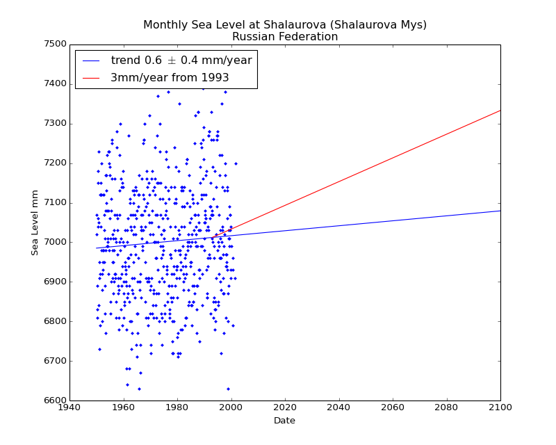 Observed and Projected Monthly Sea Level at Shalaurova (Shalaurova Mys), Russian Federation
