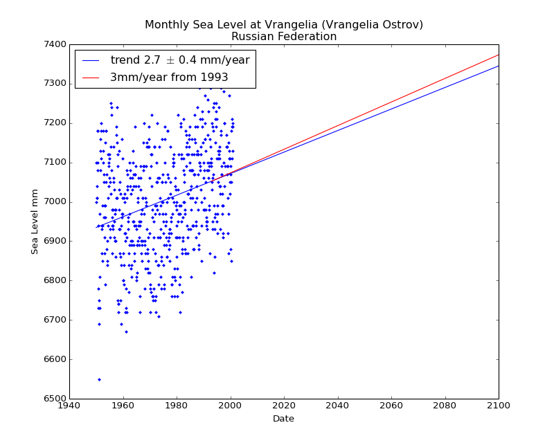 Observed and Projected Monthly Sea Level at Vrangelia (Vrangelia Ostrov), Russian Federation
