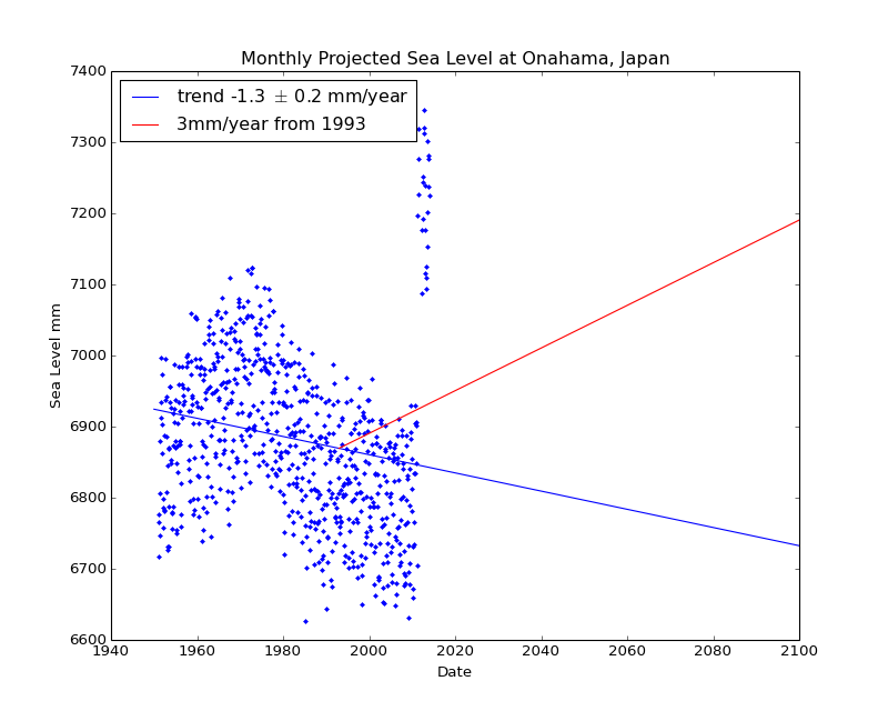 Observed and Projected Monthly Sea Level at Onahama, Japan