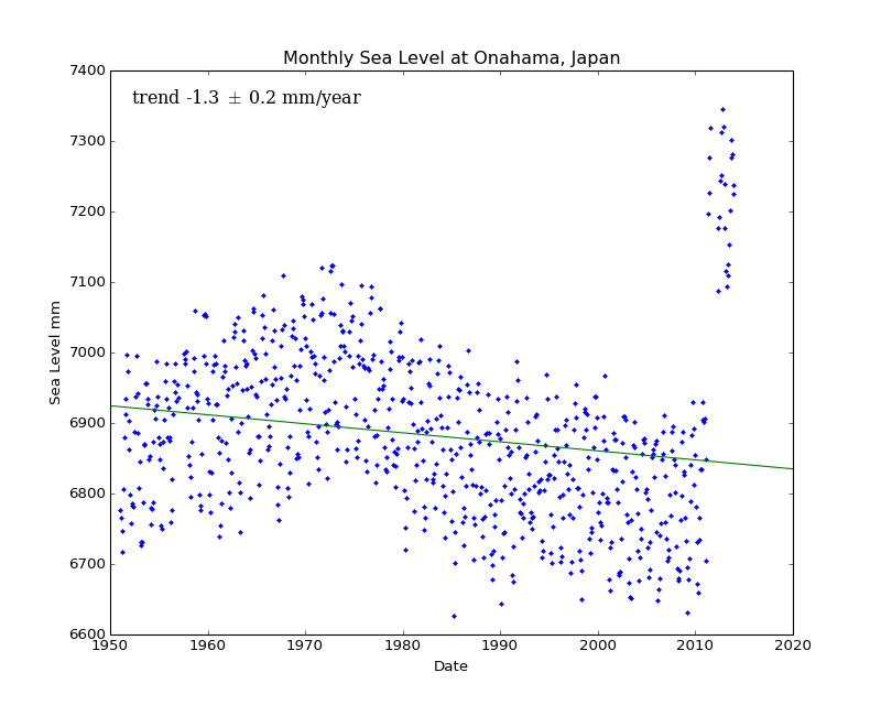 Monthly Sea Level at Onahama, Japan