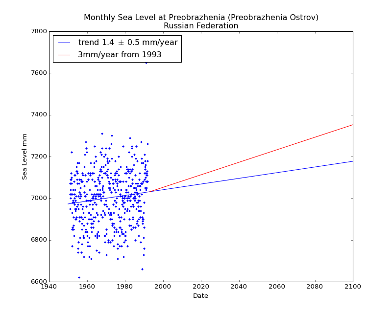 Observed and Projected Monthly Sea Level at Preobrazhenia (Preobrazhenia Ostrov), Russian Federation