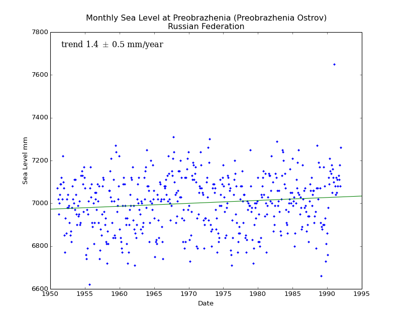 Monthly Sea Level at Preobrazhenia (Preobrazhenia Ostrov), Russian Federation