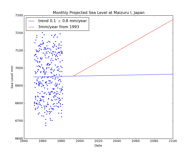 Observed and Projected Monthly Sea Level at Maizuru I, Japan