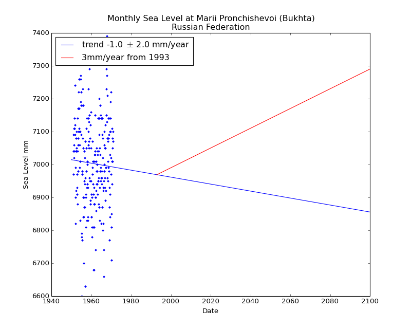 Observed and Projected Monthly Sea Level at Marii Pronchishevoi (Bukhta), Russian Federation