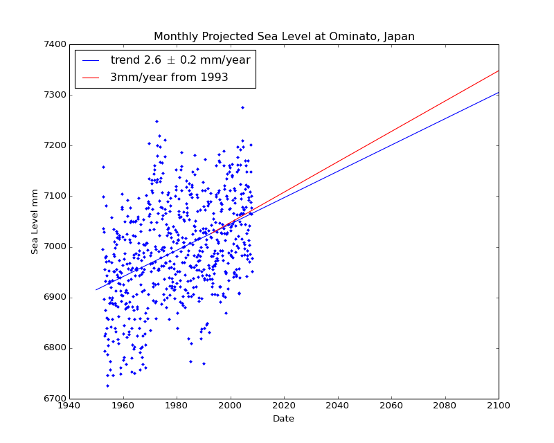 Observed and Projected Monthly Sea Level at Ominato, Japan