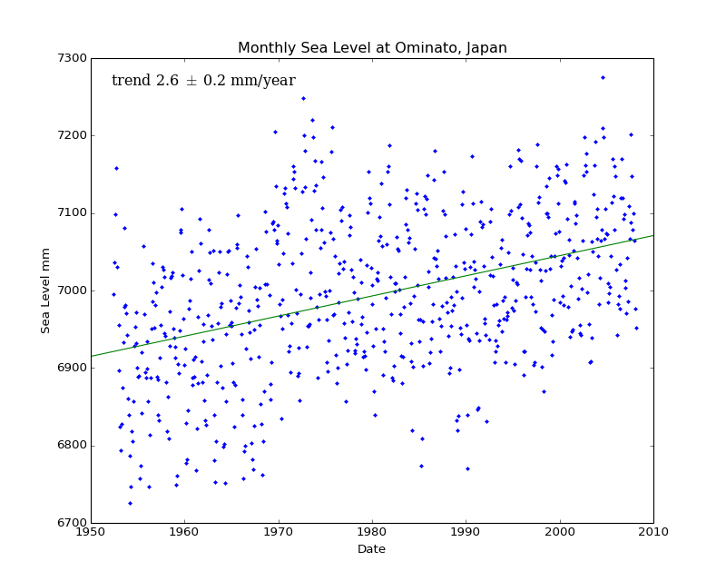 Monthly Sea Level at Ominato, Japan