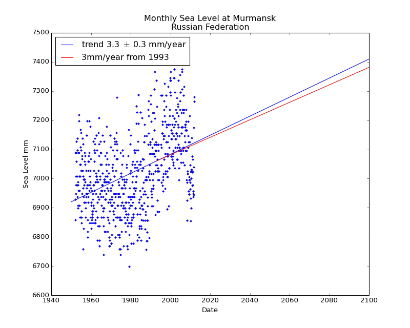 Observed and Projected Monthly Sea Level at Murmansk, Russian Federation