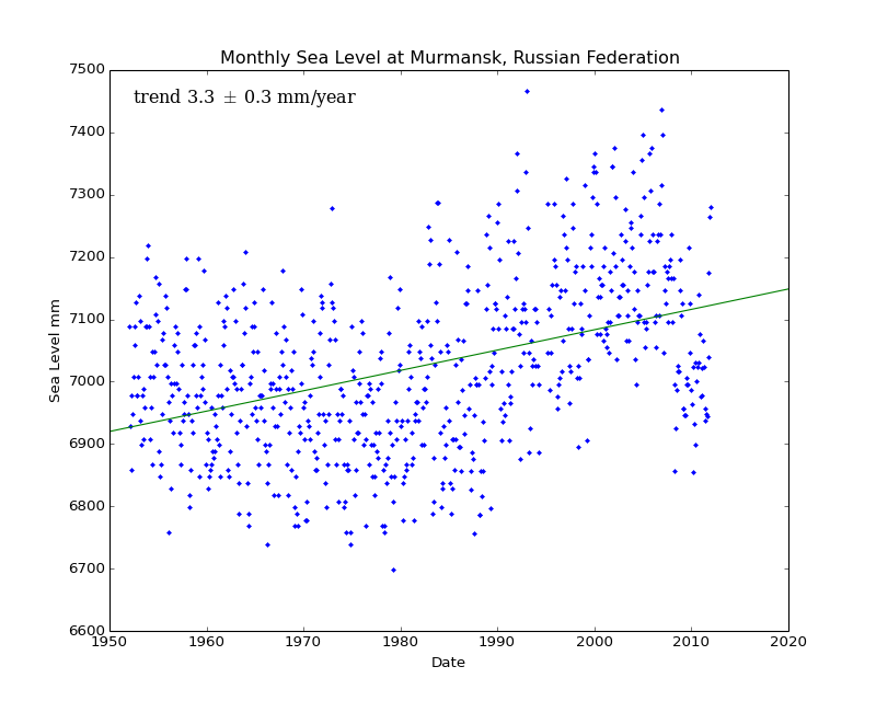 Monthly Sea Level at Murmansk, Russian Federation