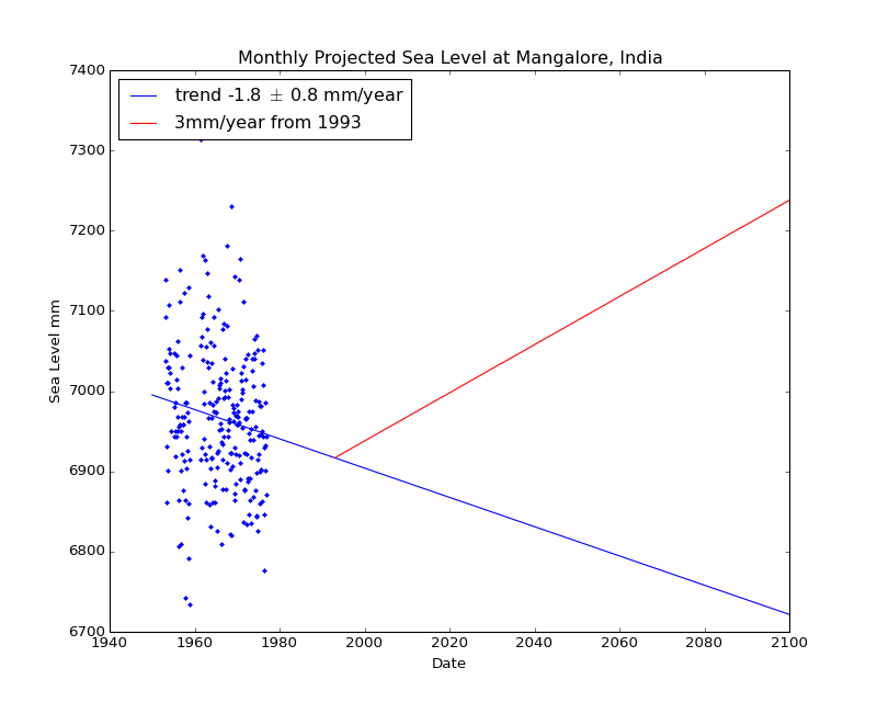 Observed and Projected Monthly Sea Level at Mangalore, India