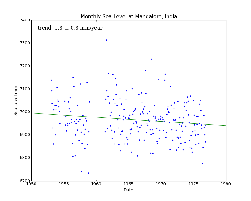 Monthly Sea Level at Mangalore, India