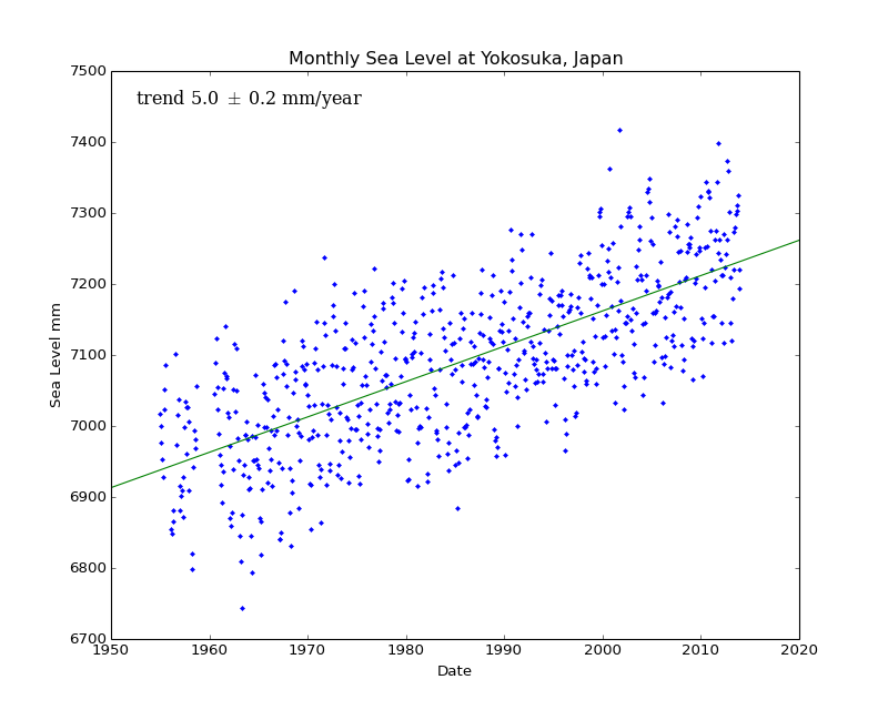 Monthly Sea Level at Yokosuka, Japan