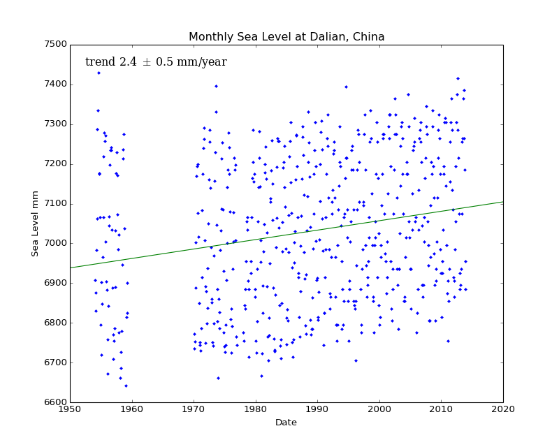 Monthly Sea Level at Dalian, China