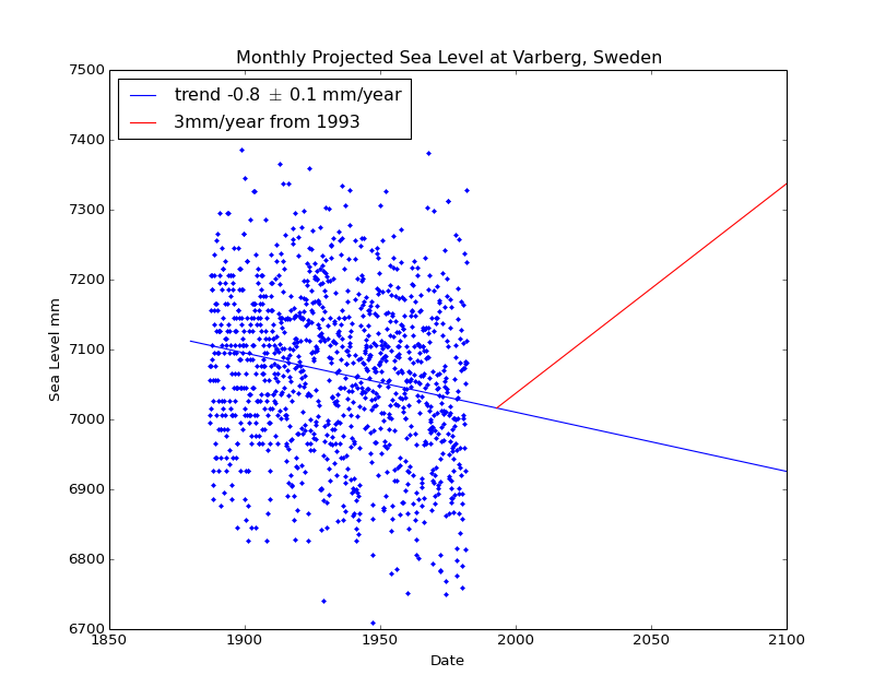 Observed and Projected Monthly Sea Level at Varberg, Sweden