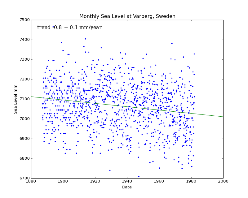 Monthly Sea Level at Varberg, Sweden