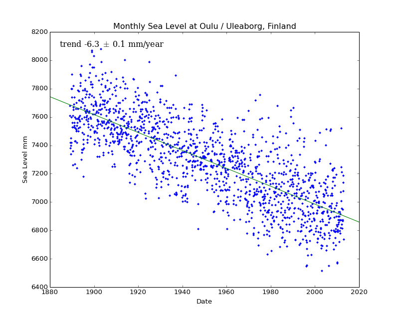 Monthly Sea Level at Oulu / Uleaborg, Finland