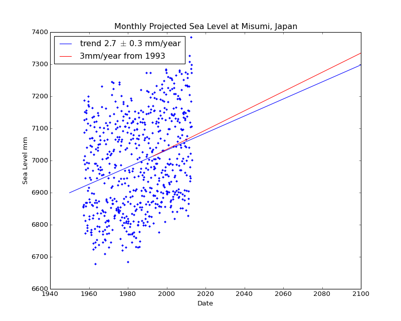 Observed and Projected Monthly Sea Level at Misumi, Japan