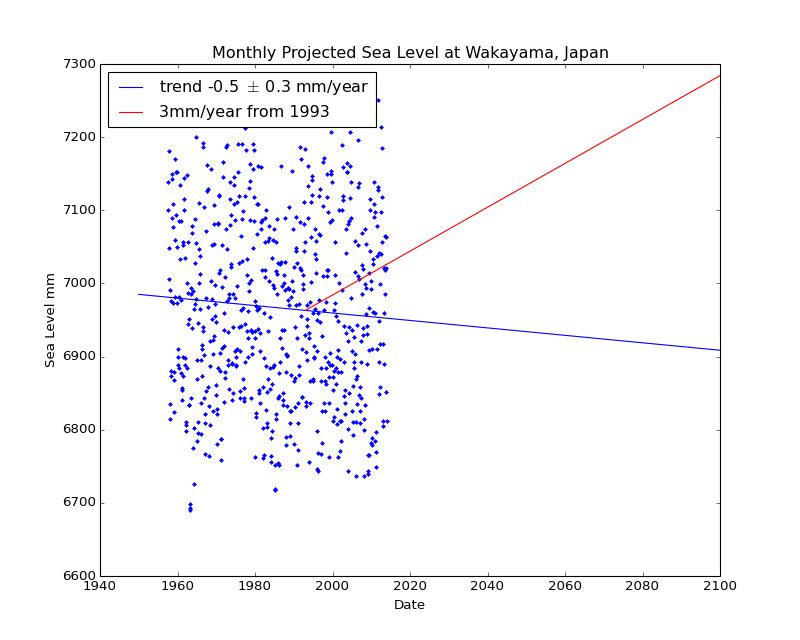 Observed and Projected Monthly Sea Level at Wakayama, Japan