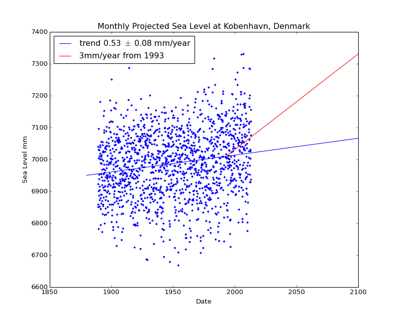 Observed and Projected Monthly Sea Level at Kobenhavn, Denmark