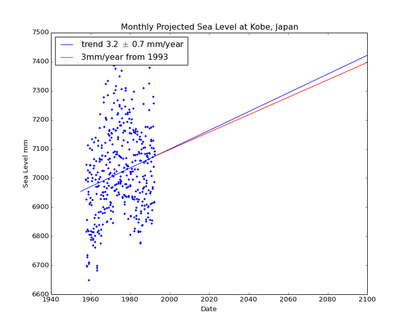 Observed and Projected Monthly Sea Level at Kobe, Japan