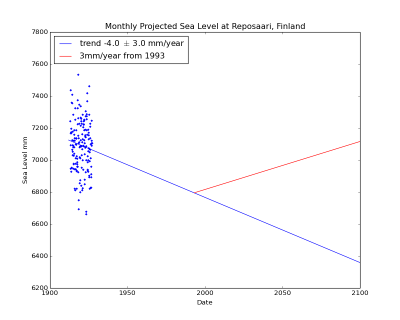 Observed and Projected Monthly Sea Level at Reposaari, Finland