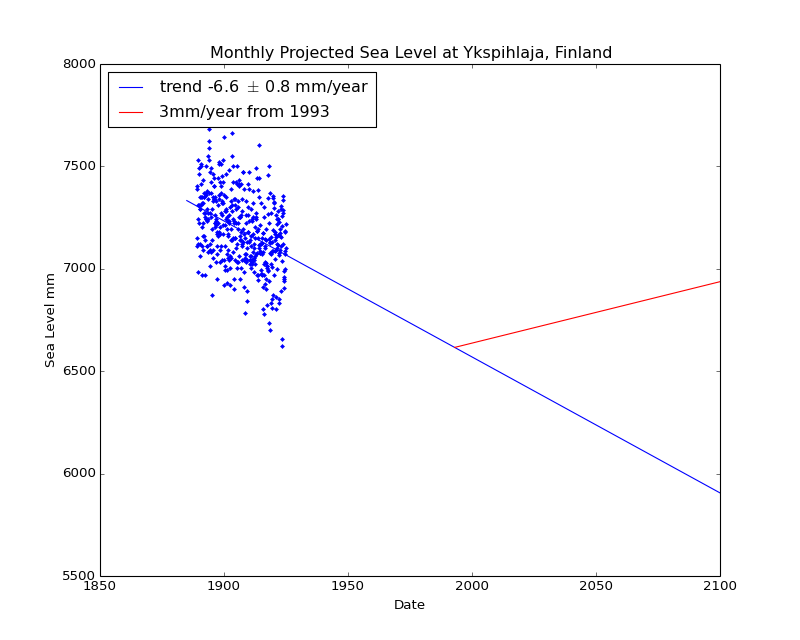 Observed and Projected Monthly Sea Level at Ykspihlaja, Finland