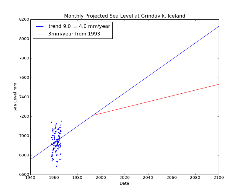 Observed and Projected Monthly Sea Level at Grindavik, Iceland
