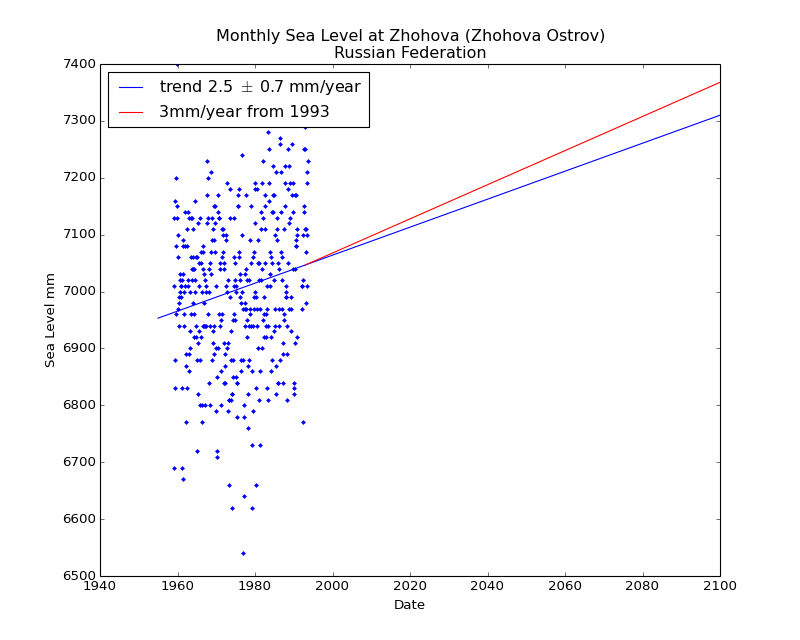 Observed and Projected Monthly Sea Level at Zhohova (Zhohova Ostrov), Russian Federation