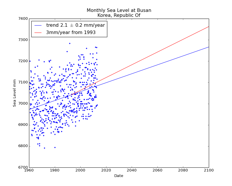Observed and Projected Monthly Sea Level at Busan, Korea, Republic Of
