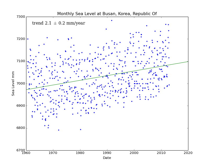 Monthly Sea Level at Busan, Korea, Republic Of